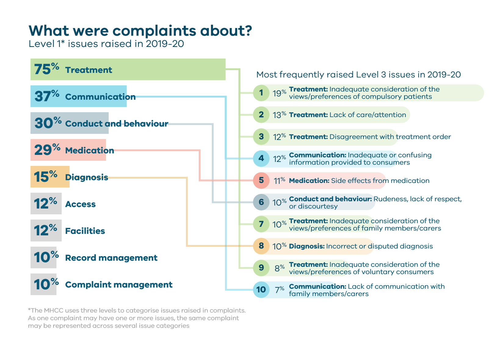 What do people complain about - infographic (alt text within data field)